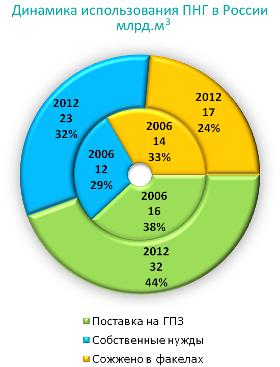 Динамика использования ПНГ в России