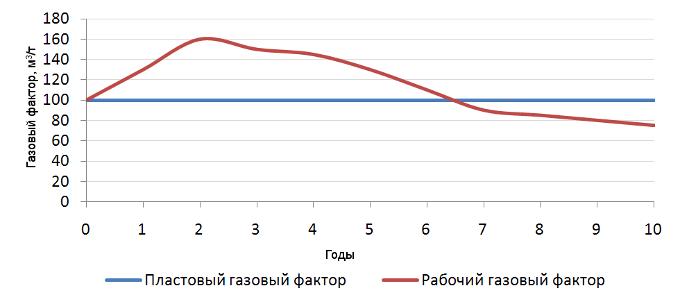 Изменение газового фактора во времени