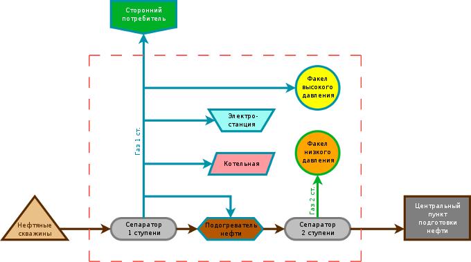 Схема подготовки нефти на месторождении