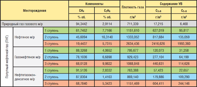 Сравнительная таблица основных показателей по компонентному составу газа