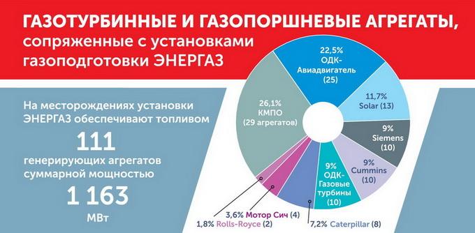 Энергоагрегаты в составе ЭСН месторождений, сопряженные с установками ЭНЕРГАЗ
