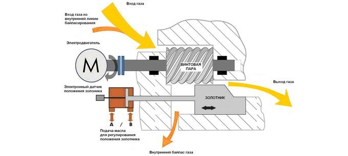 Схема золотникового регулирования производительности ДКС